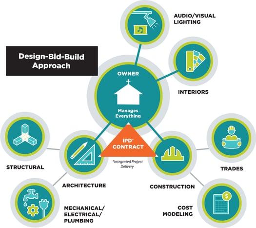 DBB-graphic