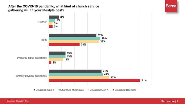 barna-data-hybrid-church