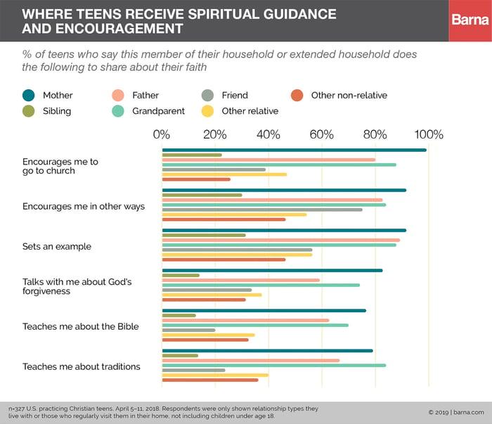 barna-where-teens-receive-spiritual-guidance