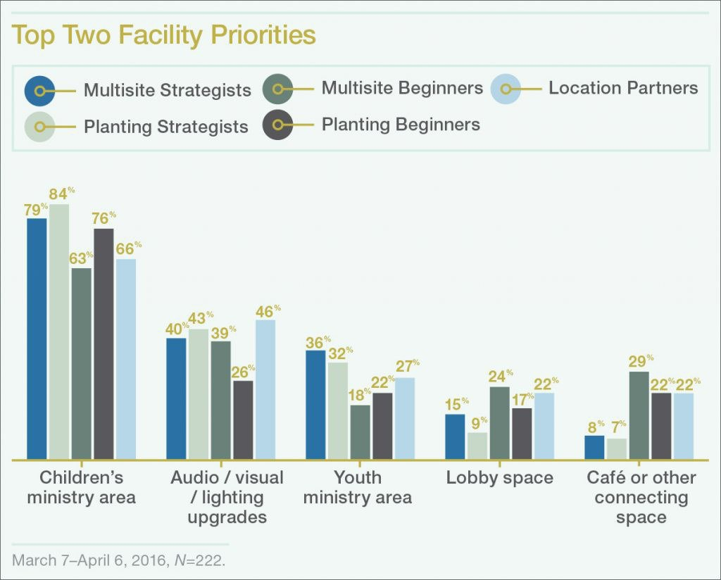 facility-priority-for-multisites-and-church-plants